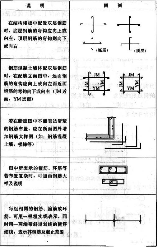 建筑结构图纸中钢筋的表示方法